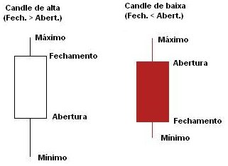 candles-analise-grafica-de-acoes