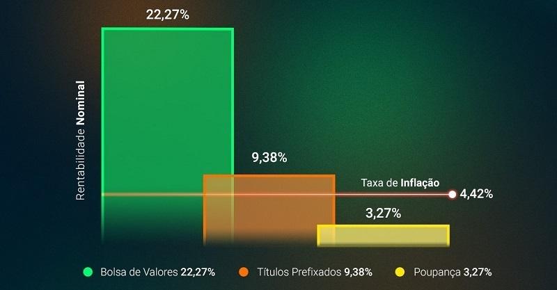 bovespa-investimento-bolsa-de-valores-tesouro-direto-poupanca