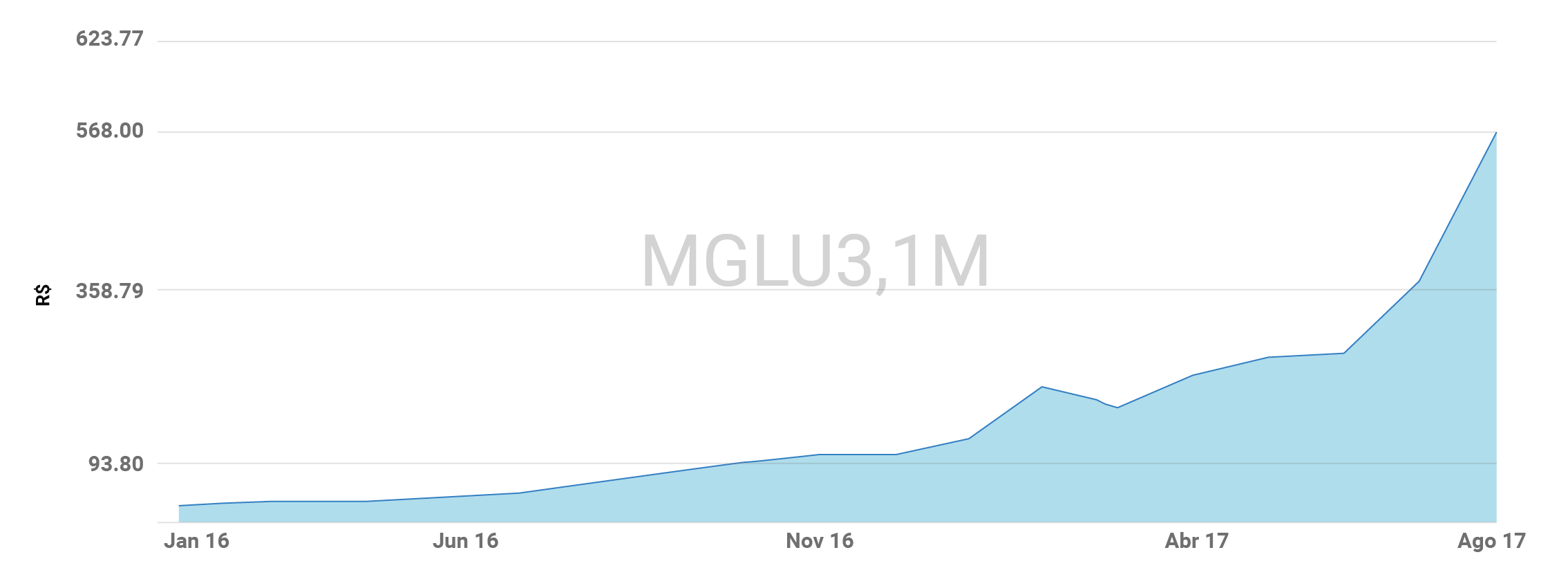Gráfico da cotação das ações Magazine Luiza