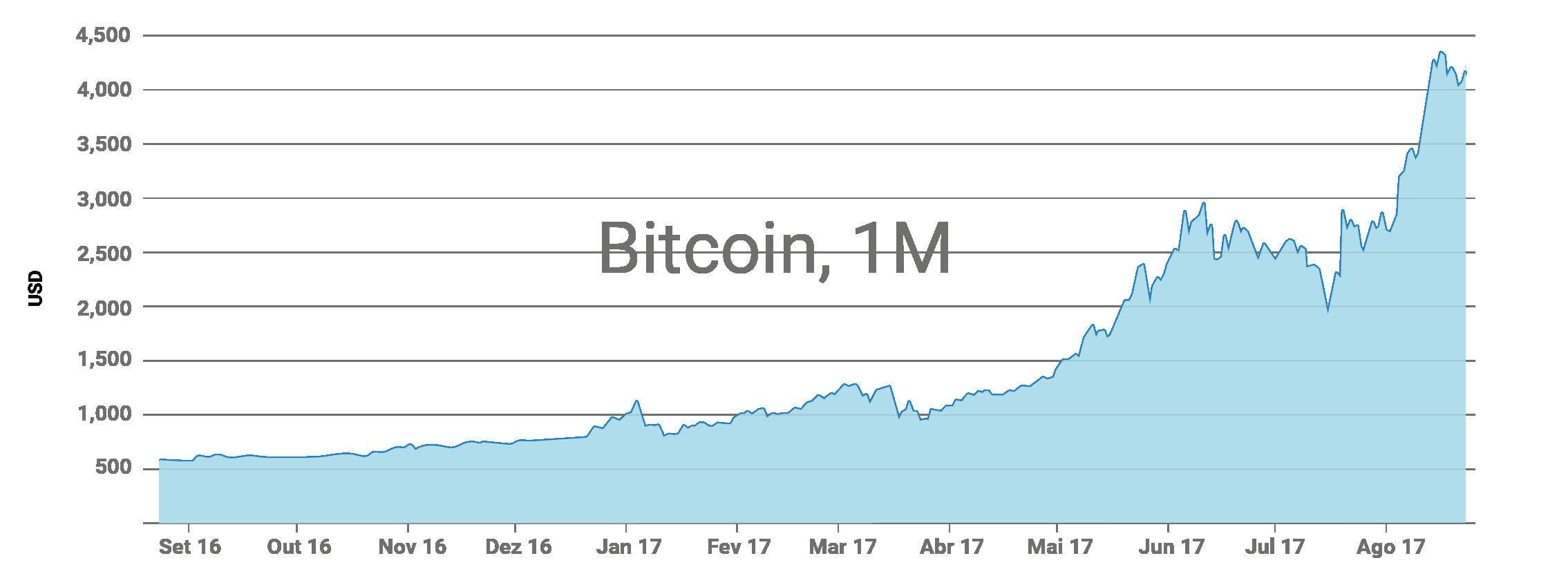 Gráfico da cotação Bitcoin 2017