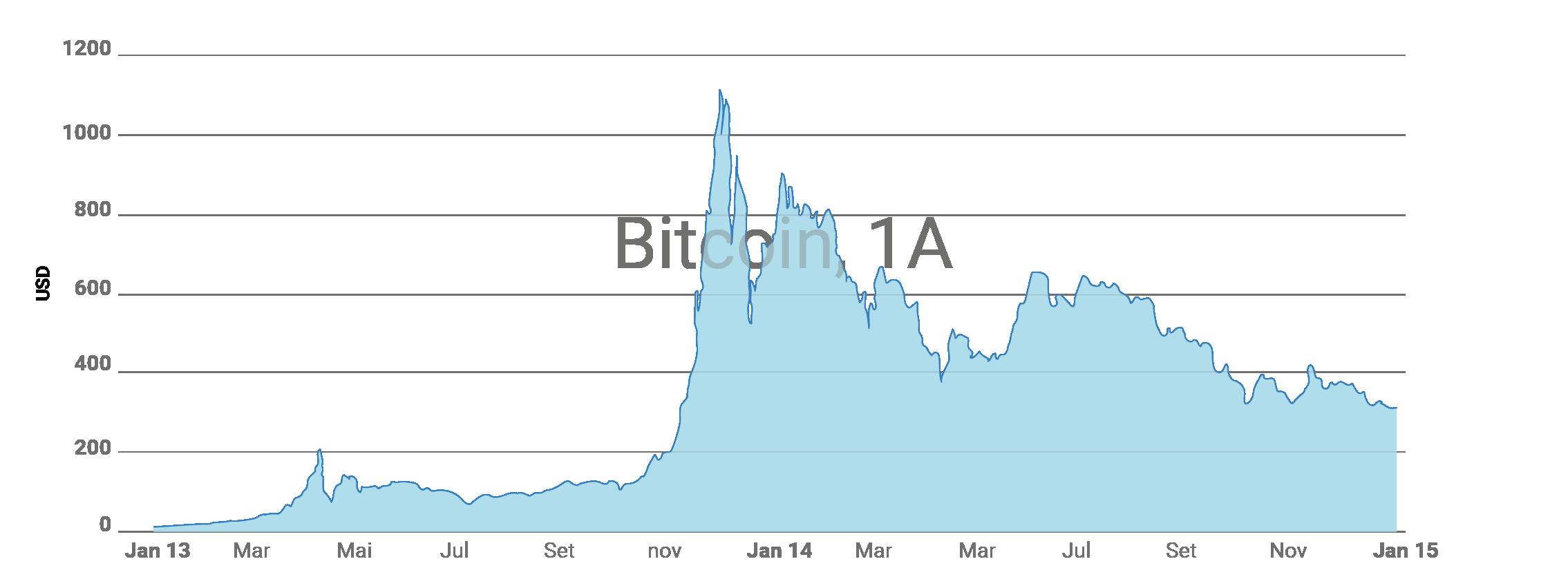 Valor do Bitcoin ao longo dos anos