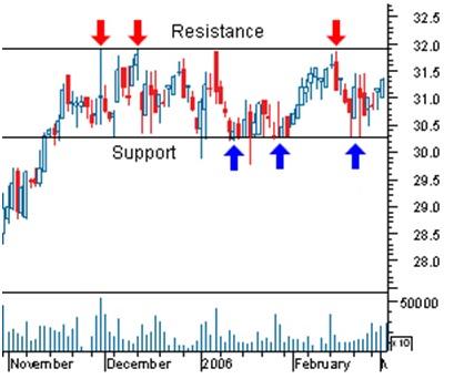 suporte-e-resistencia-1