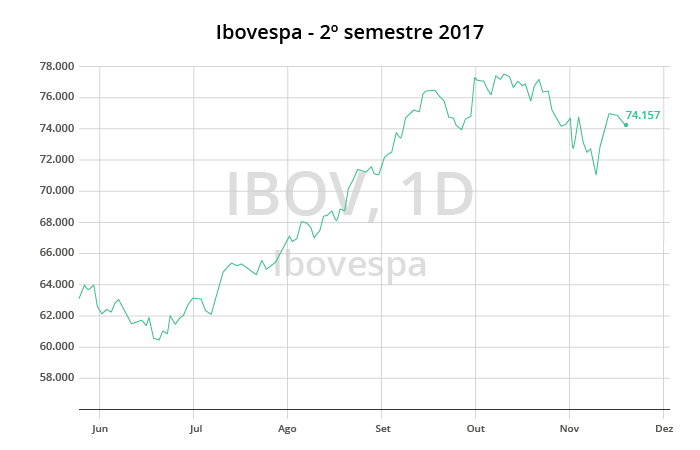 Gráfico Ibovespa - Segundo semestre