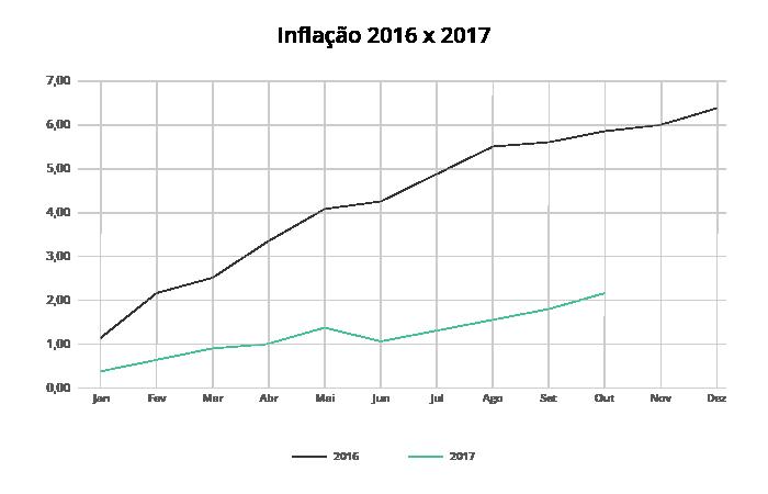 Inflação 2016 x 2017