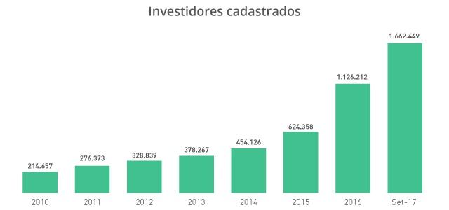 Gráfico investidores cadastrados
