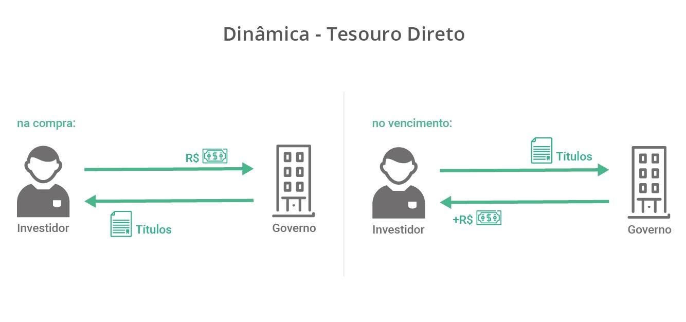 Dinâmica Tesouro Direto