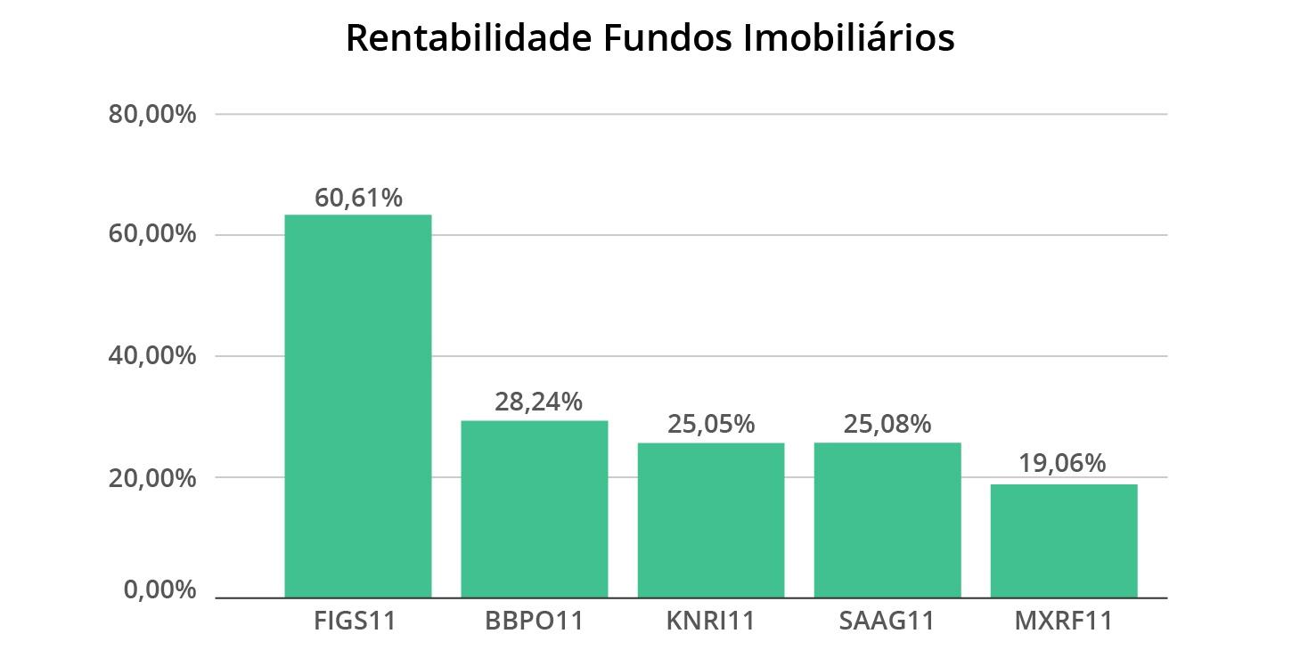 GRÁFICO Rentabilidade Fundos Imobiliários