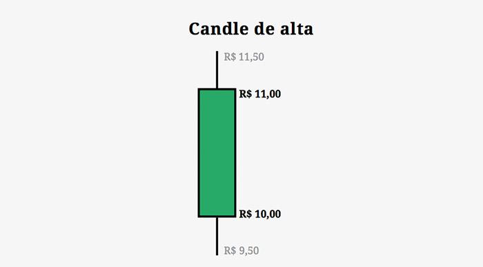 Exemplo de Candle de Alta