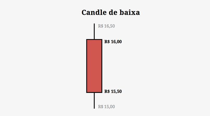 Exemplo de Candle de Baixa