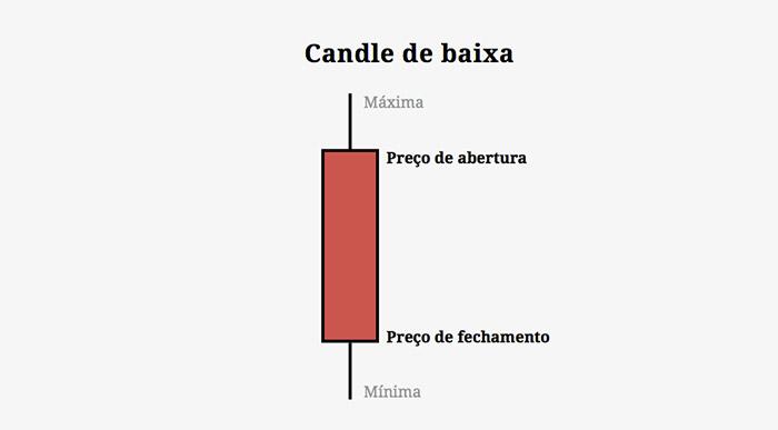 Candle de Baixa