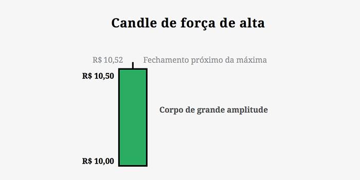 Candle de Força de Alta