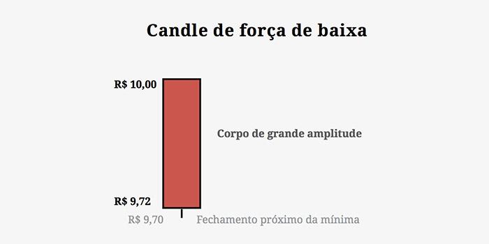 Candle de Força de Baixa