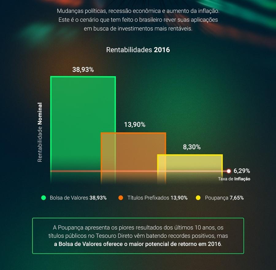 Infografico Rentabilidade Real